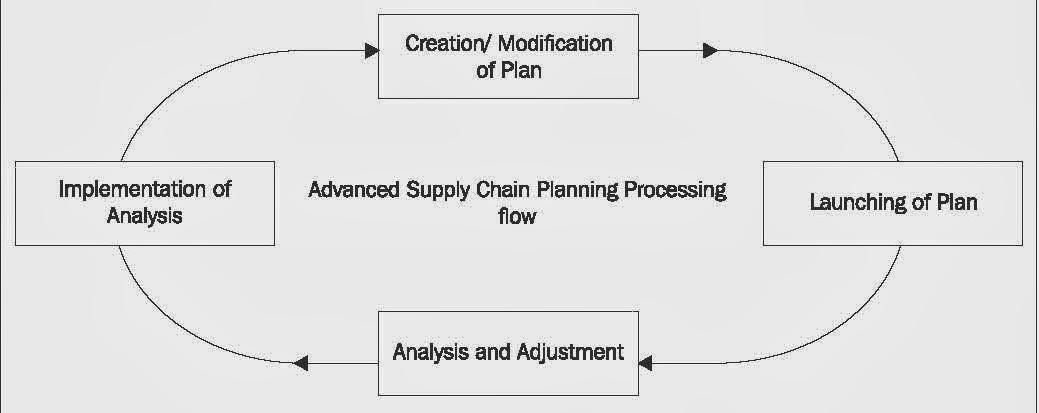 Enterprise resource planning system ringkasan e book oracle e advanced supply chain planning ascp memiliki jaringan perencanaan proses di mana informasi mengalir dalam advanced supply chain planning ascp dengan publicscrutiny Images