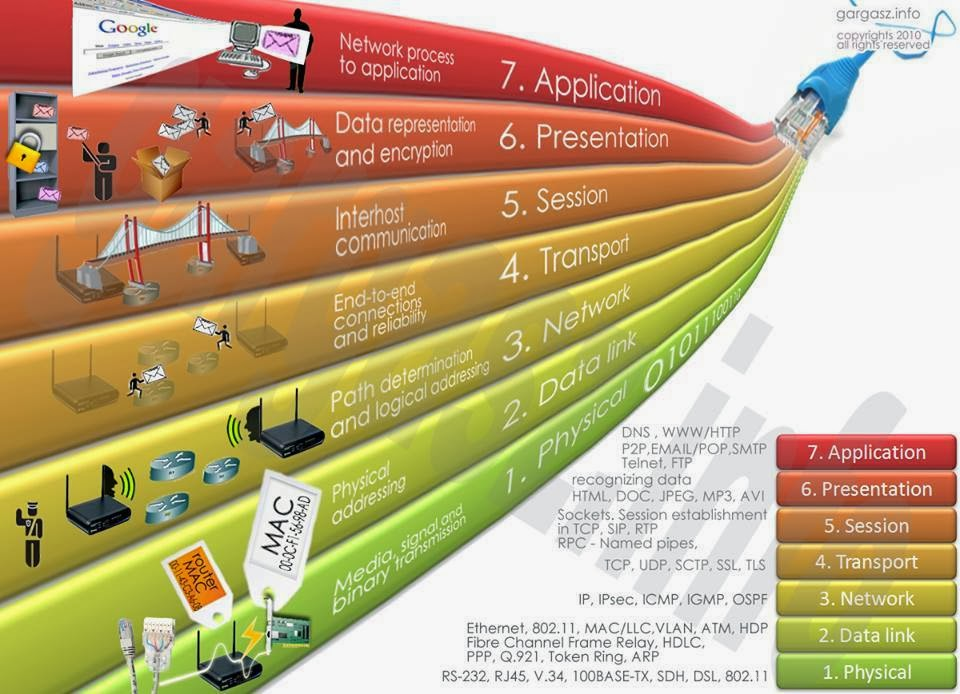 OSI model – how Internet works
