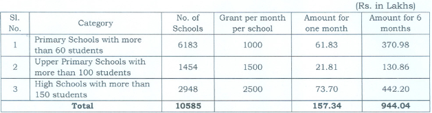Separate Grant,Maintenance of Toilets, TS Schools