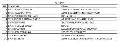 Senarai Top 10 Terbaik Peringkat Negeri Pahang Liga Remaja Kreatif 2015