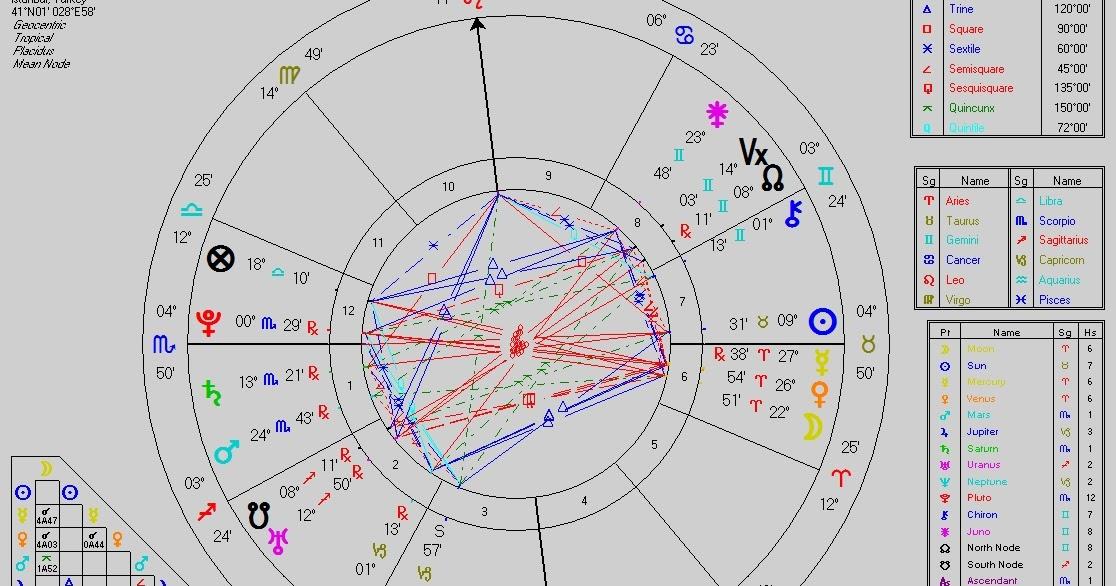 Astroloji Blogu Gölge Ve Sentez Burç