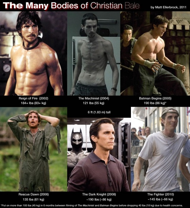 actor christian bale loses and gains in a single movieChristian Bale Weight Loss And Gain