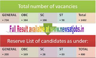 upsc+cms+result+2015+vacancies+reserve+list