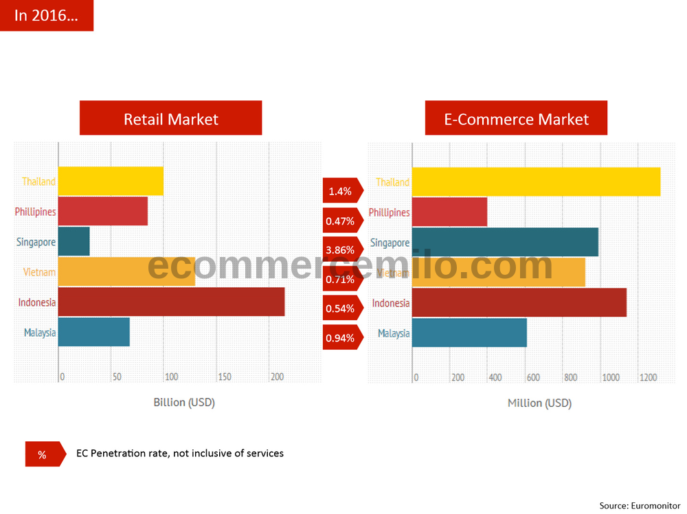 Southeast Asia e-commerce market size 2016
