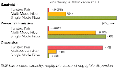 dispersion in cabling