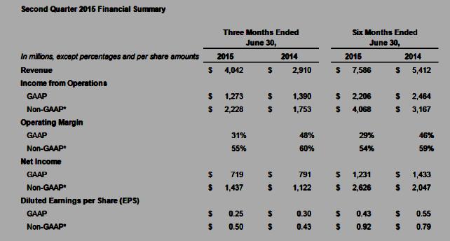 Facebook Q2 2015 Financial Summary