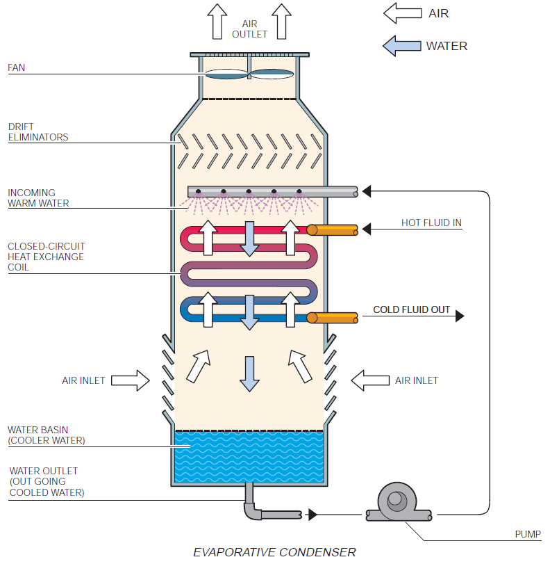 Evaporative Cooling Tower : Reefer container gp knowledge base for all parties in