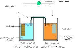 أساسيات التحليل الكيميائي