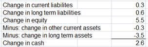 Change in condensed balance sheet Google 2008