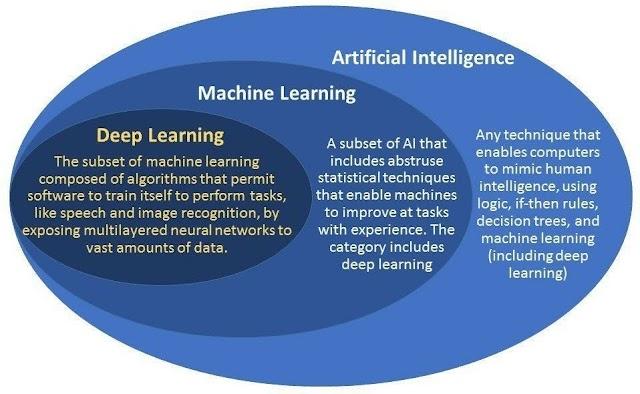 #AI vs #ML vs DL