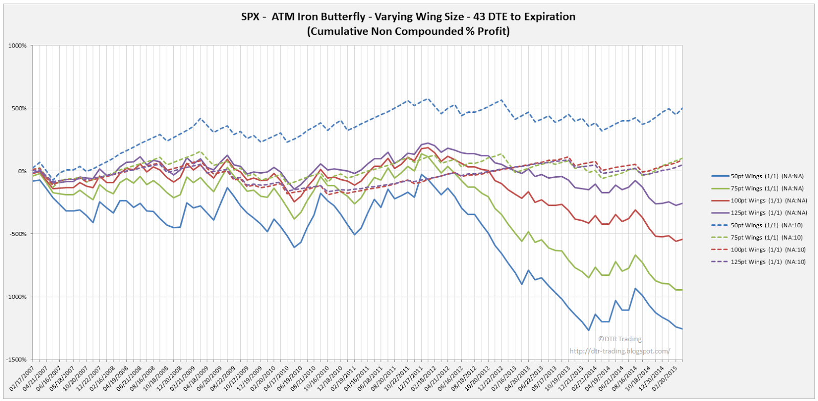 Iron Butterfly Dynamic Exit Equity Curves SPX 43 DTE Varying Wing Widths By Point