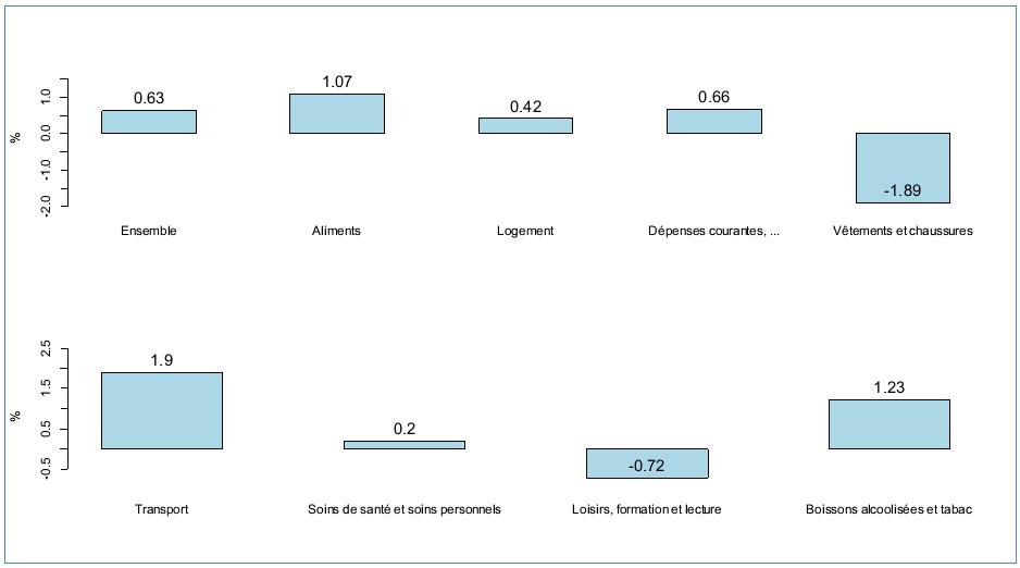 Figure 1: Taux d'Inflation par catégories de produits, Québec, premier trimestre de 2014, calculs effectués à partir de moyennes trimestrielles de données mensuelles publiées par Statistique Canada