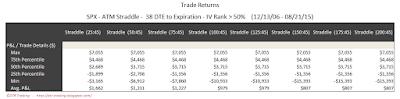 SPX Short Options Straddle 5 Number Summary - 38 DTE - IV Rank > 50 - Risk:Reward 45% Exits