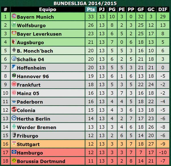 Tabla de Posiciones de la Bundesliga después de finalizada la Fecha