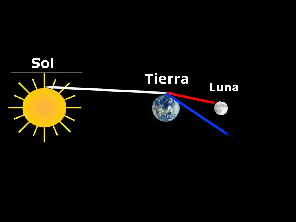 Explicación de por qué los eclipses de luna son rojos