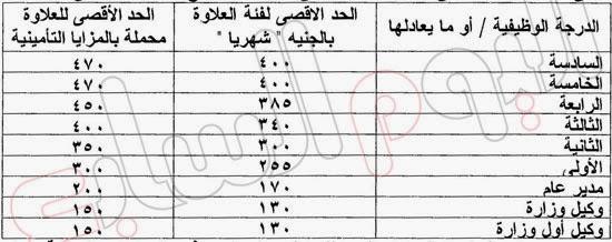 جدول الحد الادنى للاجور يناير 2014