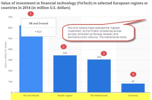 """UK and Scandinavian nations leads in investment by fintech companies"""