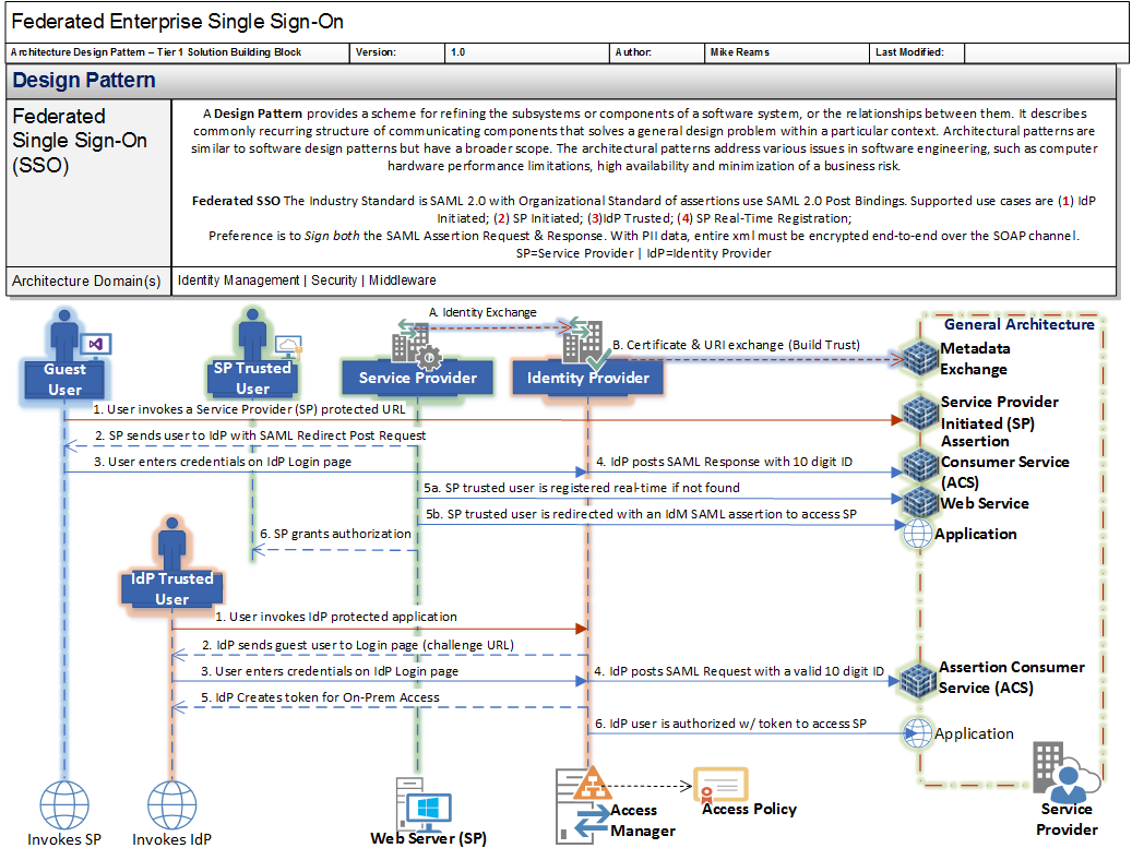 Microsoft visio stencil links collection the solvent architect blog the ugly four letter word busy pooptronica