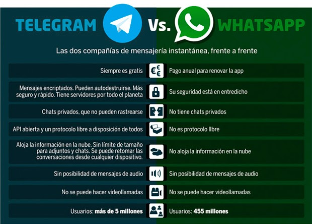 Telegram vs WhatsApp 8 Diferencias