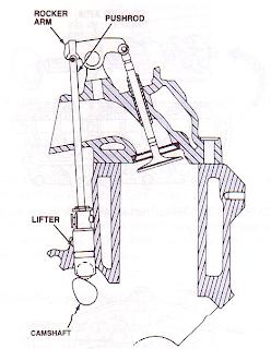 mekanisme katup tipe ohv