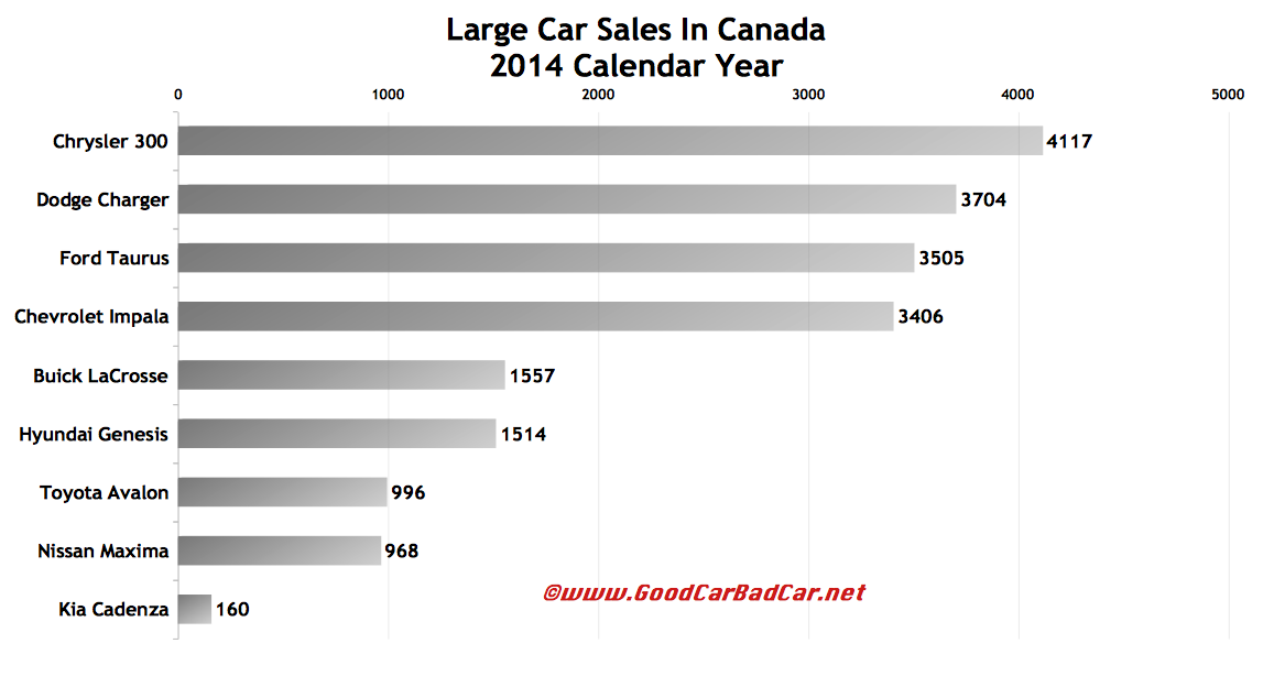 Canada large car sales chart 2014