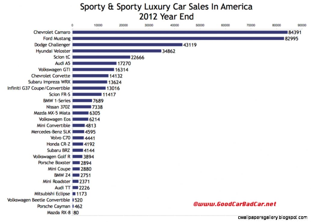 Sporty  Sporty Luxury Car Sales In America  Chartspotting
