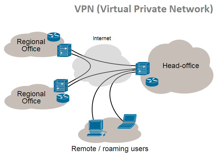 Pengertian VPN (Virtual Private Network)