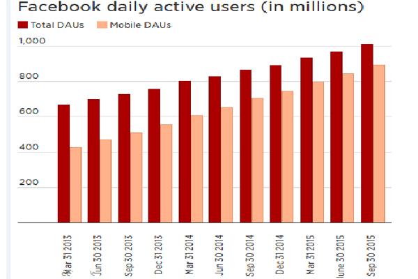 Số Lượng Người Dùng Của Mạng Xã Hội Facebook Vượt Ngưỡng 1,5 Tỷ 1
