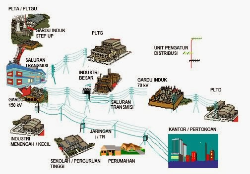 Sistem perdagangan listrik