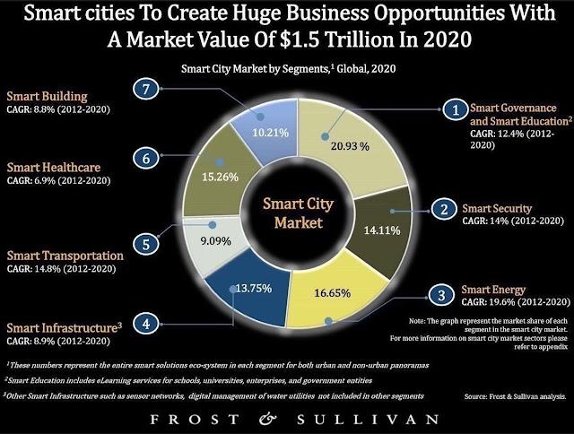 #Smartcity market in 2020