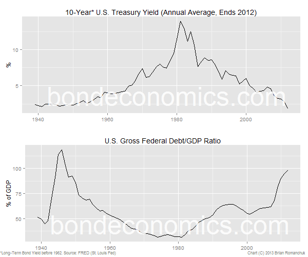 U.S. Treasury bond yield versus debt/GDP ratio