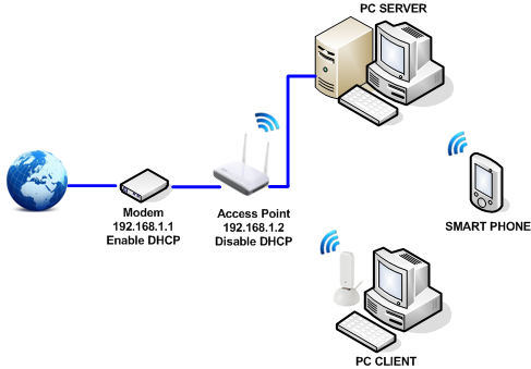 Wireless Access Point dan Fungsinya