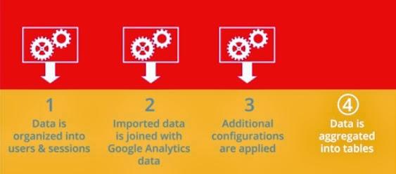 Fatores que influenciam o processamento de dados no GA
