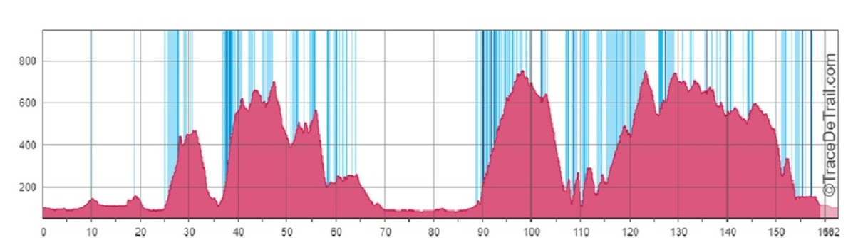 Maraton,ultra maraton,yol bisikleti