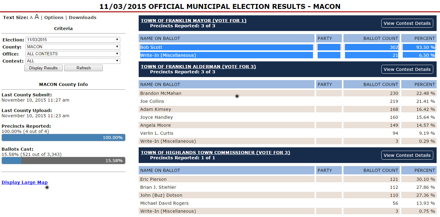 Final results for the 2015 Municipal elections in Macon County