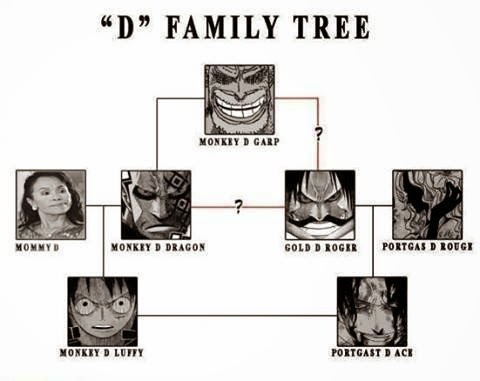 One-PieceD-Family-Tree