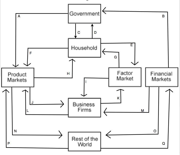 Circular flow diagram worksheet myideasbedroom com