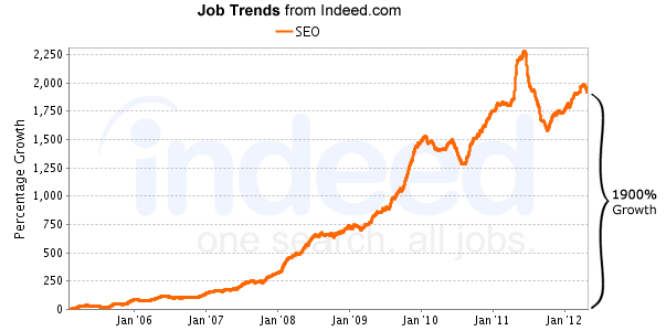 Growth in SEO Job Market in Kolkata and India