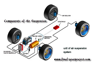 Automatic Air Suspension