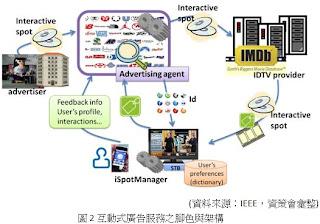 interactive Ad 互動廣告服務