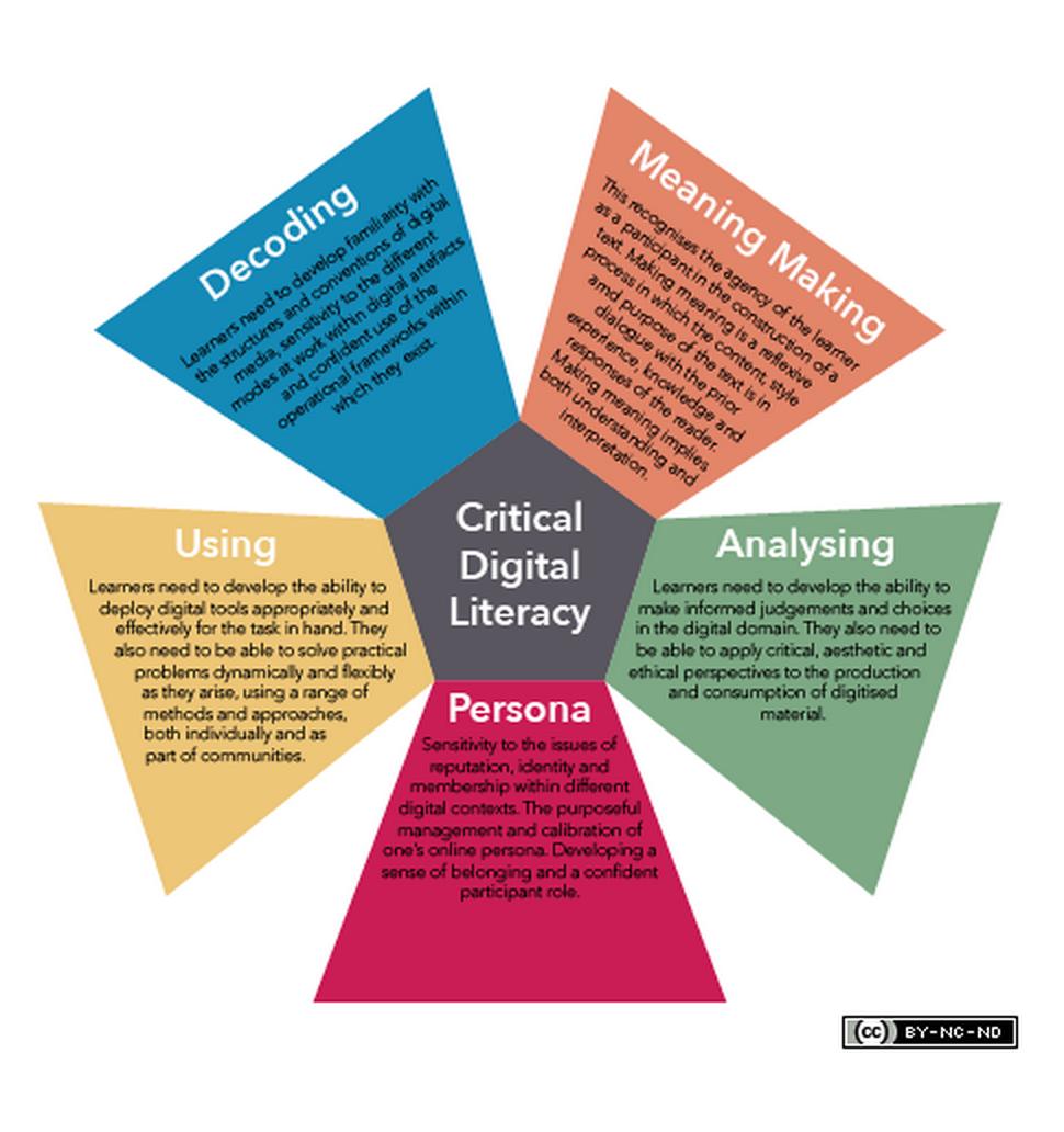 Critical Digital Literacy Explained for Teachers