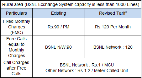 BSNL Rural Rental Charges Increased from 01042015
