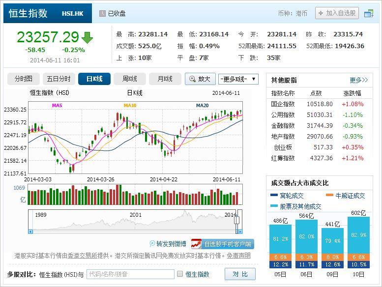 中国株コバンザメ投資 香港ハンセン指数20140611