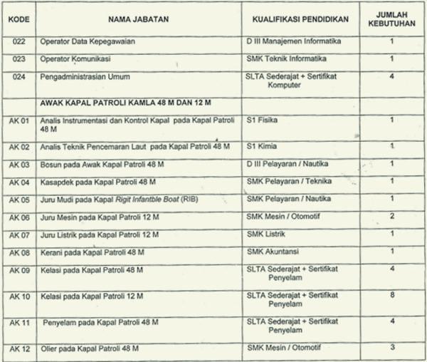 Lowongan CPNS 2013 BAKORKAMLA (Badan Koordinasi Keamanan Laut Republik Indonesia)