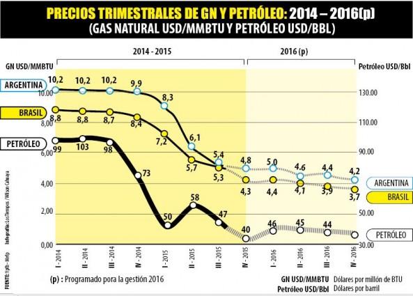 Observatorio boliviano de los recursos naturales precios - Precios de termos de gas ...
