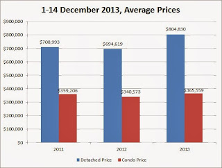 toronto average home price 2013 december