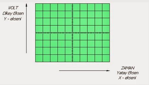 osiloskop ayarları osiloskop ekranı
