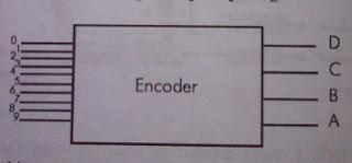 ENCODER COUNTER