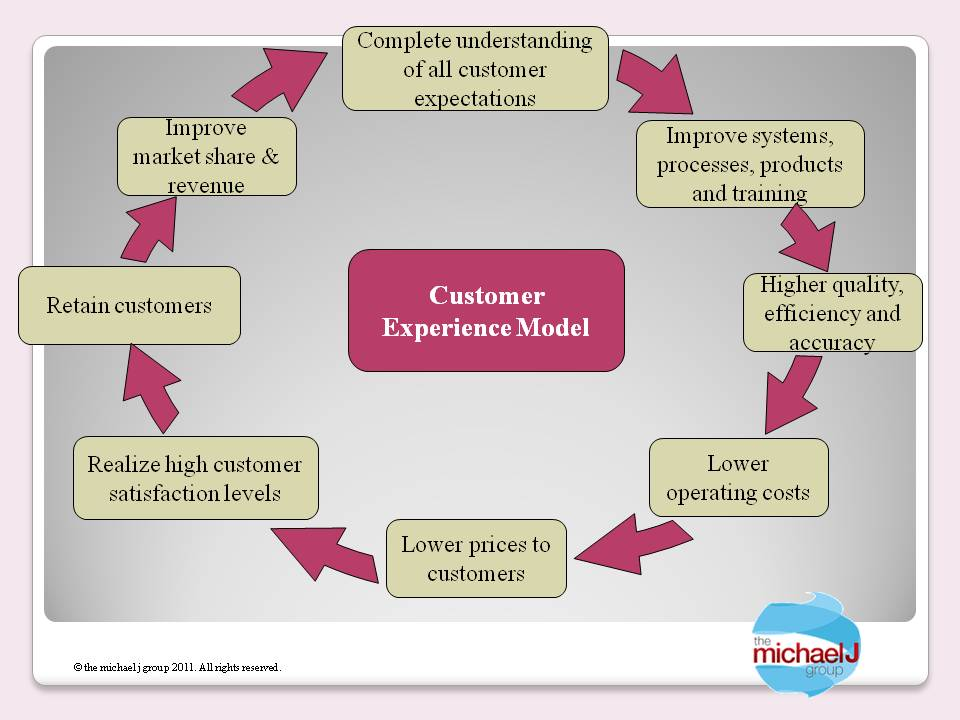 customer experience model The committee model is a version of the decentralized model, which utilizes a customer experience council or board that meets regularly to understand the latest research, share updates or launch new projects, report on projects that are already underway, and work together to clear roadblocks.