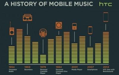 Visi HTC Ingin All New One Bikin Sejarah di Musik Mobile